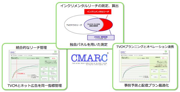 cmarc10