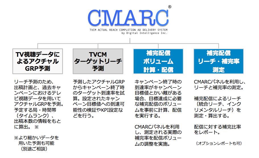 cmarc35