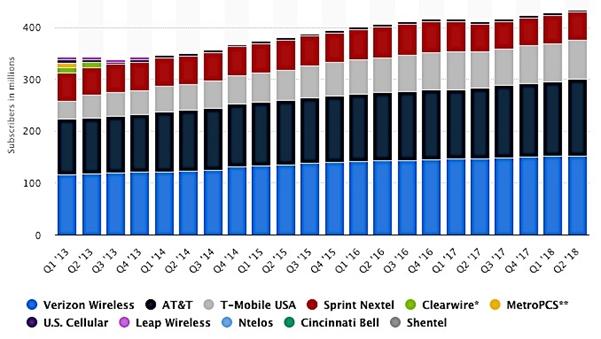 USの携帯会社のアカウント数