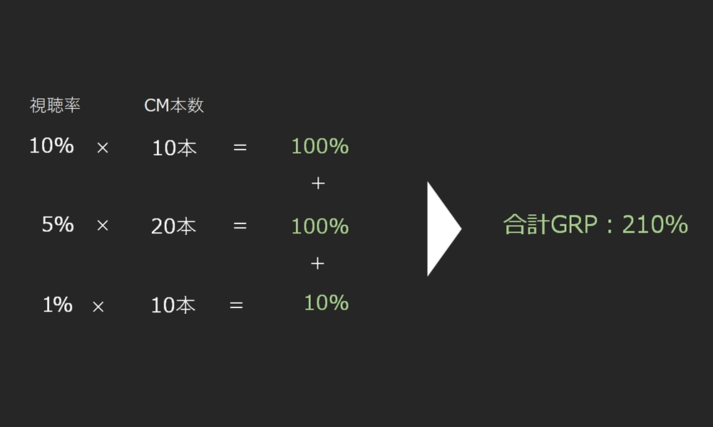 GRPの計算方法