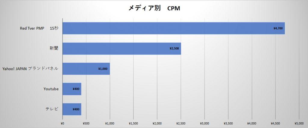 テレビCM CPM
